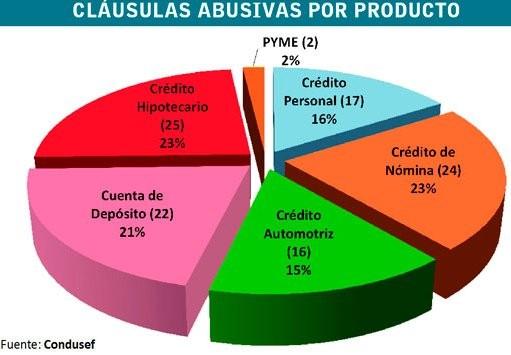 Prestamos Personales Banco Azteca Guadalajara Creditos